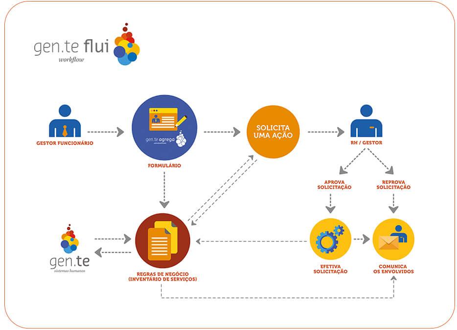 Entenda como funciona o Gen.te Flui - Workflow